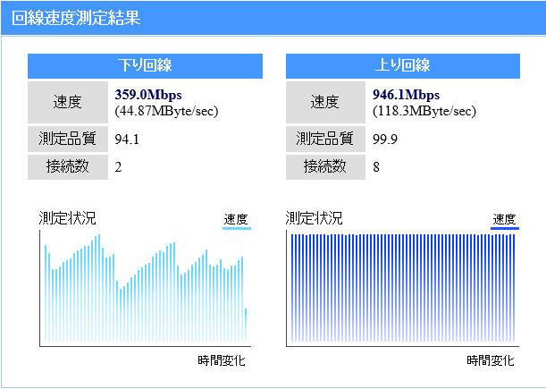 nuroのスピードテストの結果。こっちは上りは文句なしの高品質ながらも下りの安定感のなさが…。