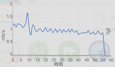Wi-Fiの速度がダウンロード側だけ極端に遅いです …