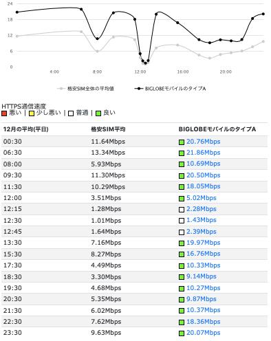 7e4ffdd0af BIGLOBEモバイルのタイプA(au回線)の2018年12月の通信速度(平日平均)