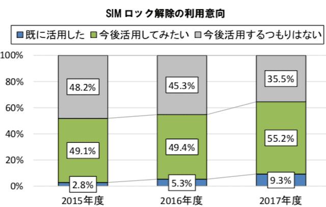 SIMロック解除の活用意向