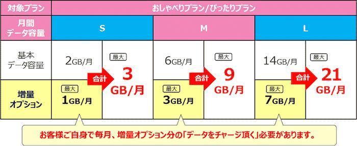 UQモバイルのデータ量