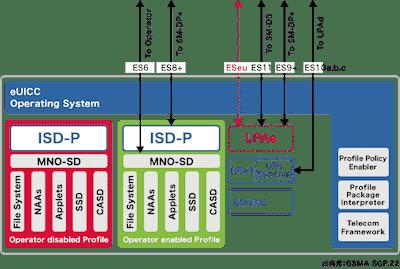 eSIMの内部構造