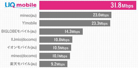 UQモバイルの速度