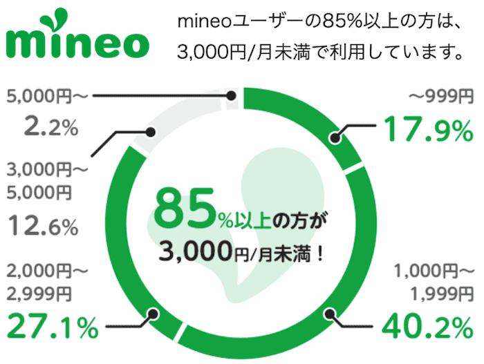 mineoの料金