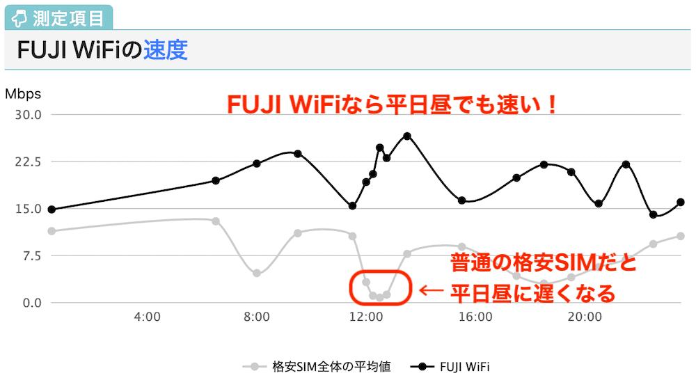 FUJI WiFiの速度