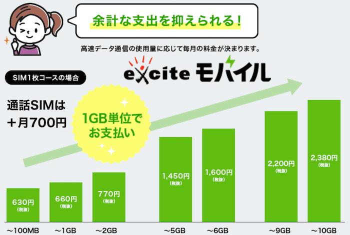 エキサイトモバイルの料金プランと評価