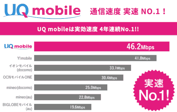 UQ mobileのスマホプラン
