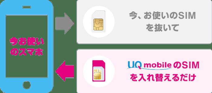 UQモバイルのSIMのみで今のスマホやiPhoneが使える