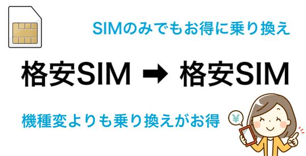 他の格安SIMへ乗り換える