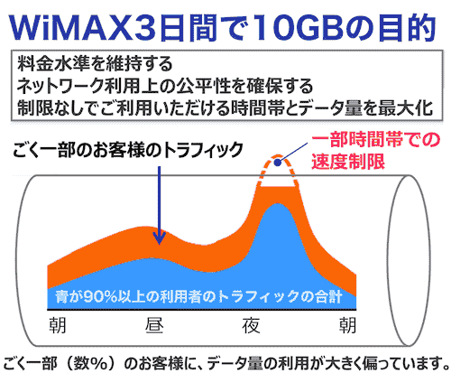 WiMAX 2+の3日間10GB制限