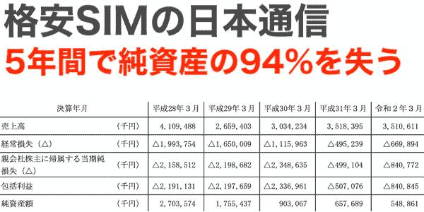 格安SIMの日本通信が死にそう