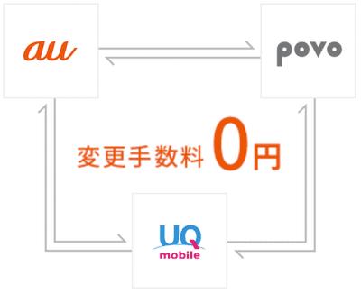 au、UQモバイル、povoで変更手数料が無料