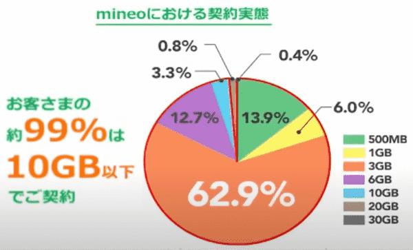 mineoユーザのデータ消費量の内訳