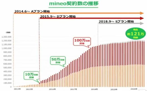 mineoのユーザ数の推移