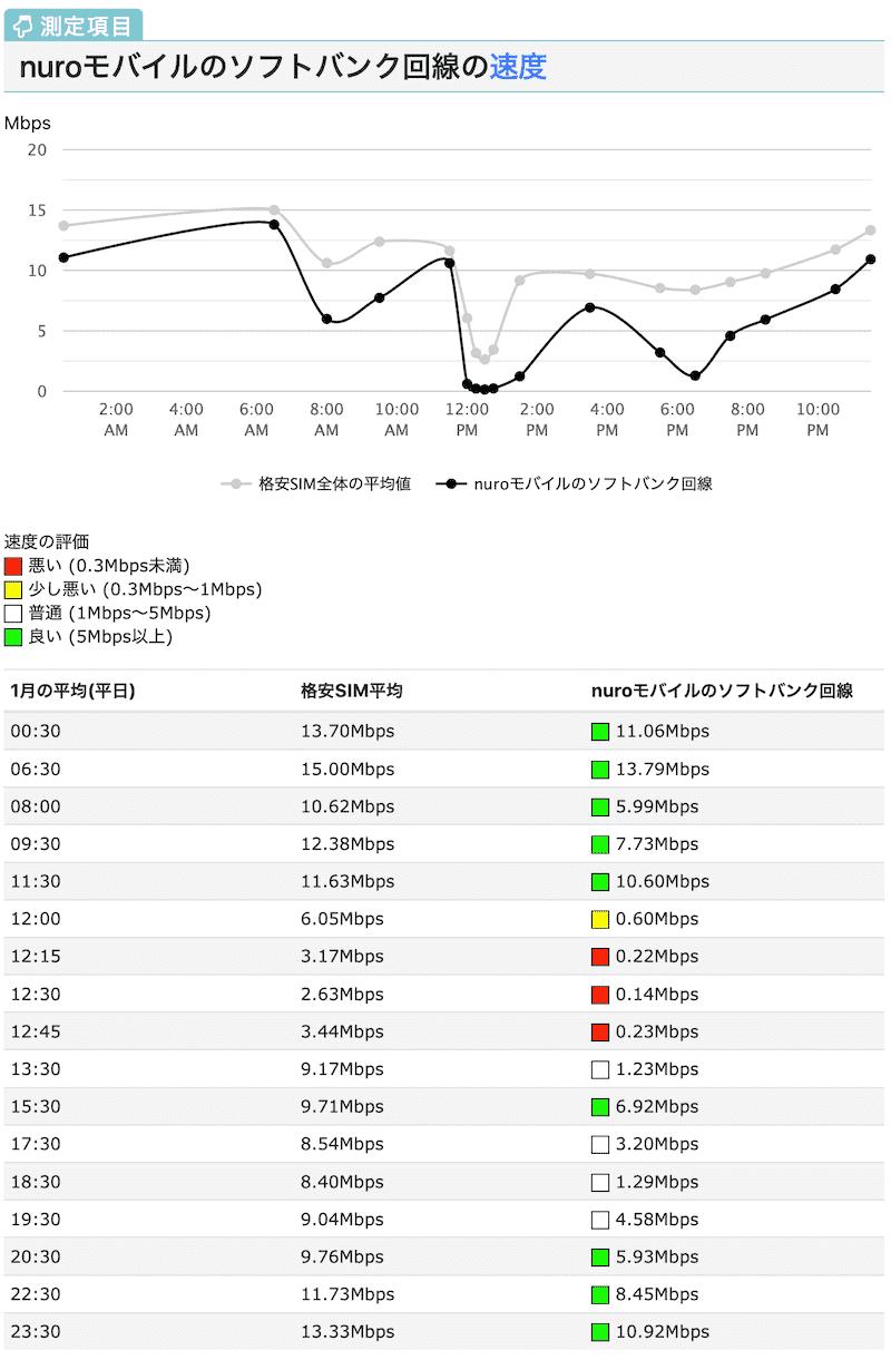 nuroモバイルの速度