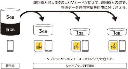 ワイモバイルのシェアSIM
