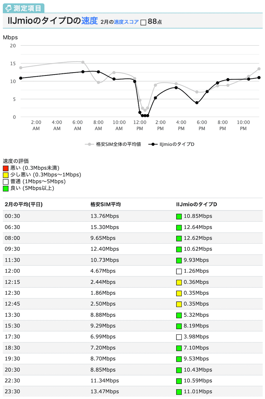 IIJmioのドコモ回線の速度