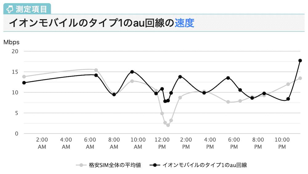 イオンモバイルのau回線の速度