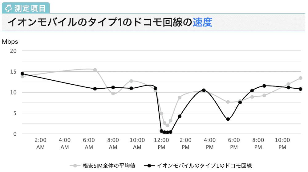 イオンモバイルのタイプ1のドコモ回線の速度