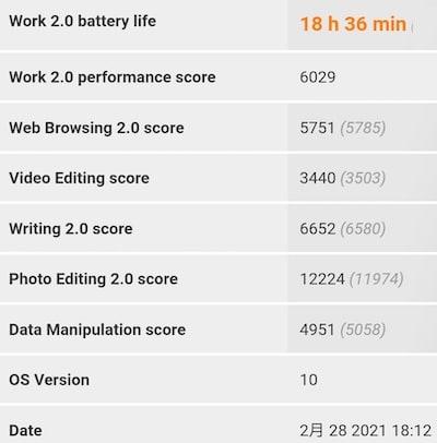 Redmi 9TのPCMarkのテスト結果