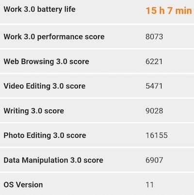 Redmi Note 10 ProのPCMarkのバッテリーテストの結果
