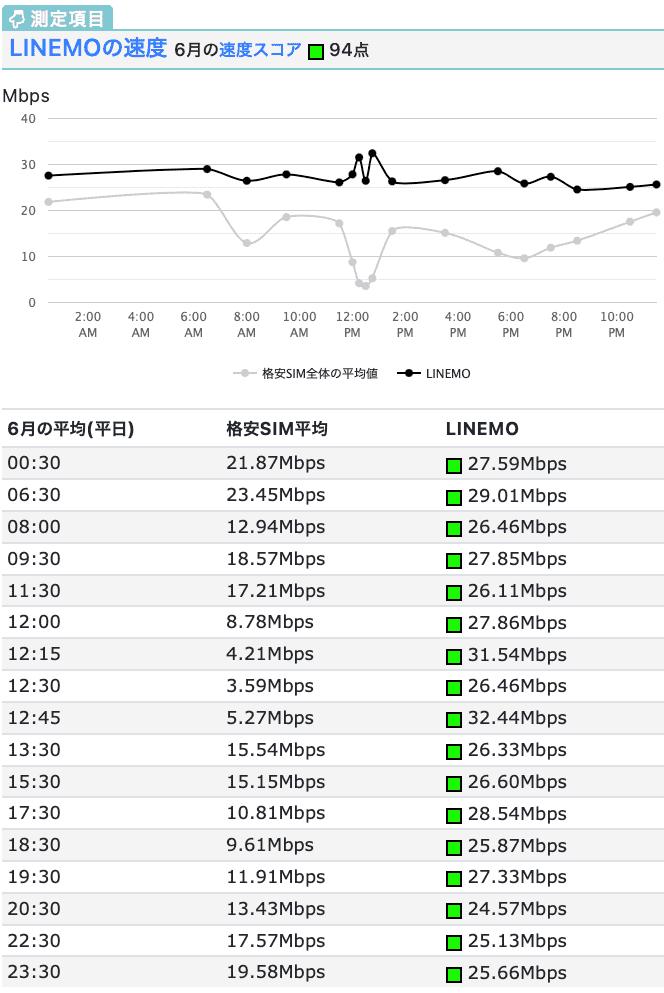 LINEMOの速度