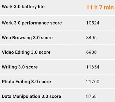 Mi 11 Lite 5Gの90Hzの電池持ちの結果