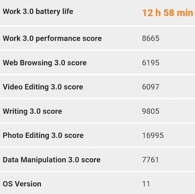 Mi 11 Lite 5Gの60Hzの電池持ちの結果