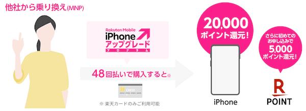 楽天モバイルのiPhoneのキャンペーン(MNP48回払い)
