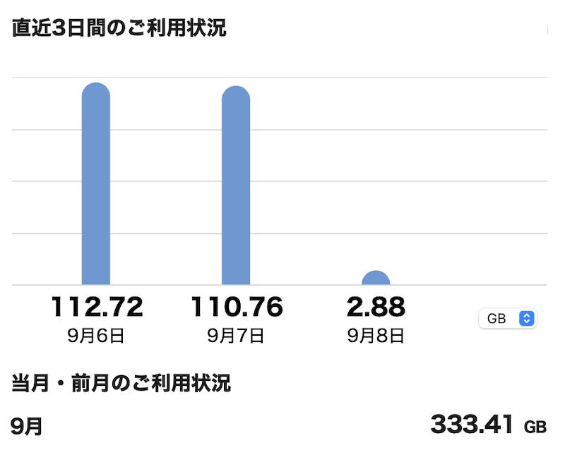 ドコモのhome5Gの3日間のデータ消費量